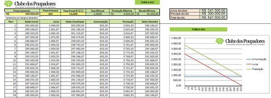 Planilha simulador Tabela SAC para EXCEL - Clube dos