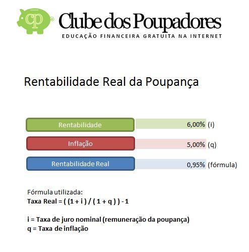 Calcular a rentabilidade real da poupança